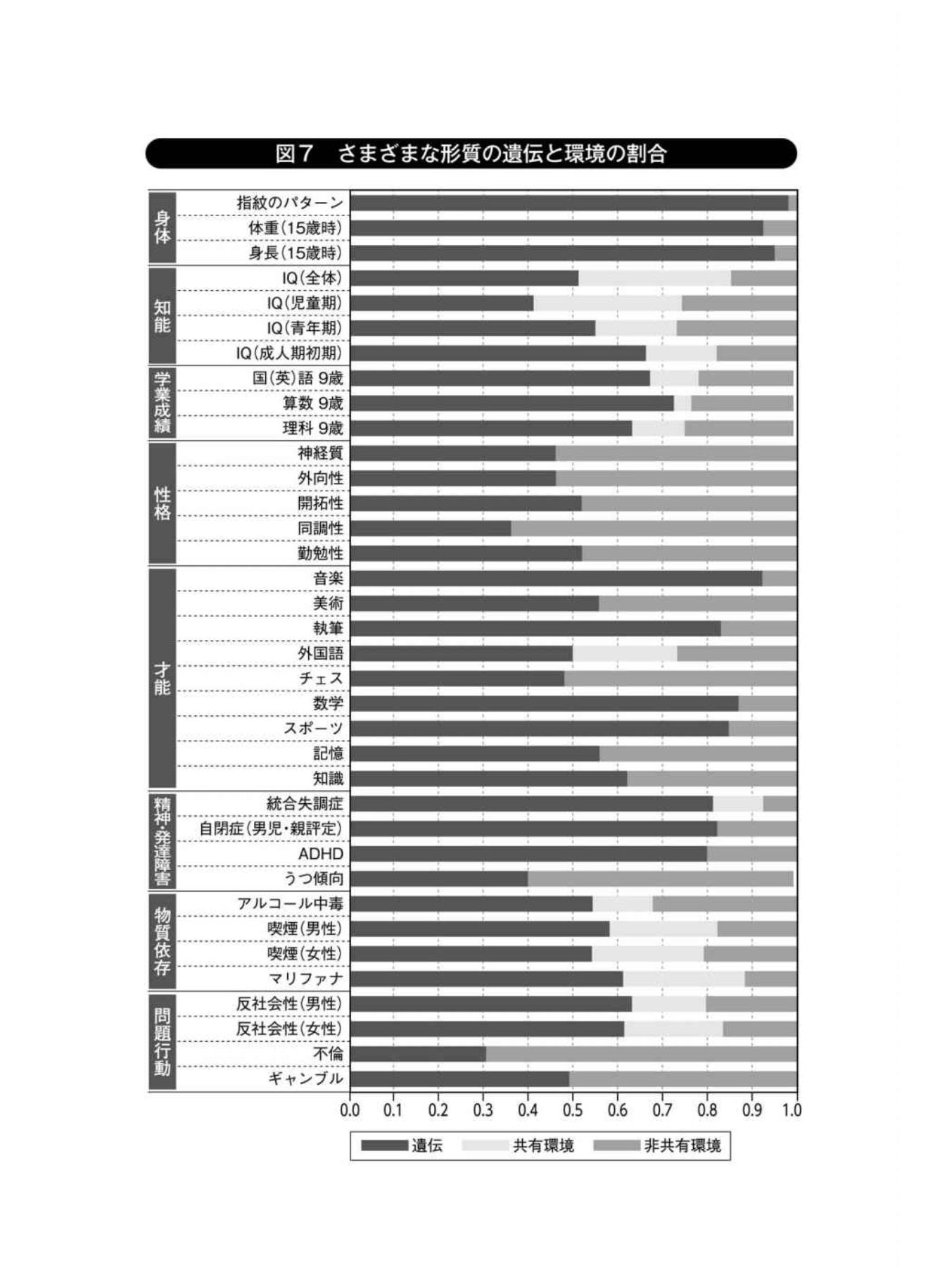 さまざまな分野の遺伝割合グラフ