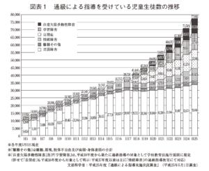 学習障害者数推移グラフ